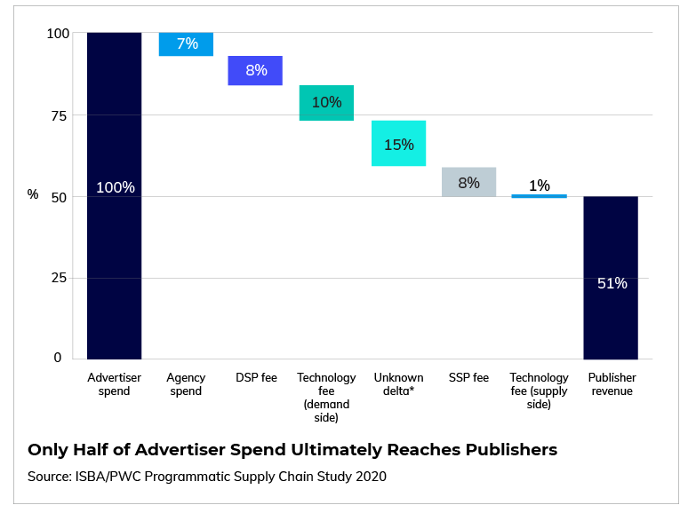Only half of advertiser spend ultimately reaches publishers