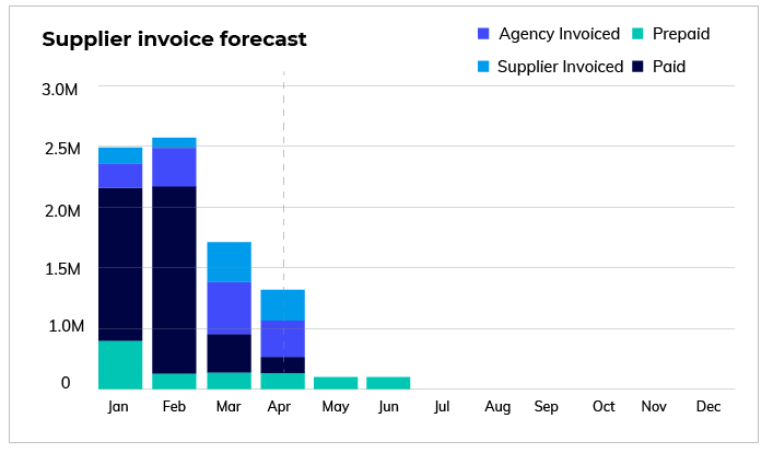 Supplier invoice forecast
